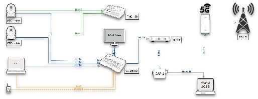Datavideo洋銘助力企業騰飛,企業直播互動解決方案(5G版)