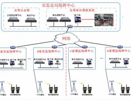 捷视飞通助力国家安全生产监督管理总局建设单兵调度系统
