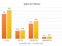 2019深圳安防企业同比减少8%,生产商减少,工程集成商增加