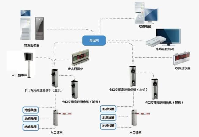 弱電工程停車場管理系統地感線圈施工教程