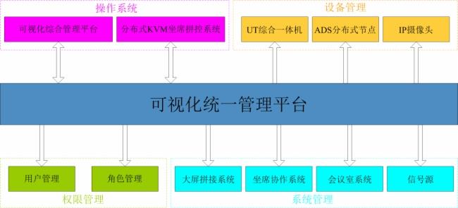 視通科技(AVSYS)AS-VIM可視化統一管理平臺
