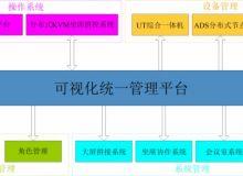 视通科技(AVSYS)AS-VIM可视化统一管理平台
