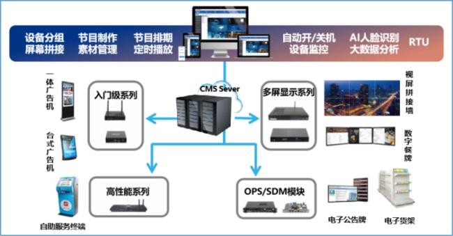 驱动零售业态数字化管理升级,杰和科技首携GDSM亮相Intel举办的线上直播图片