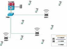 某广场无线AP覆盖系统解决方案