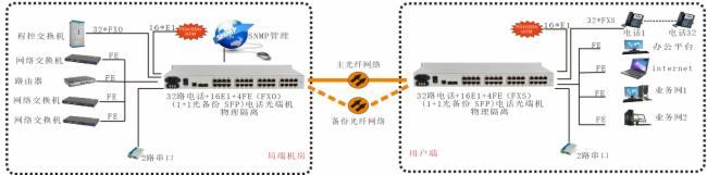 32路电话+16路E1+4路千兆以太网+4路数据 电话光端机