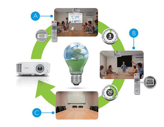 节能环保的Lamp Save技术