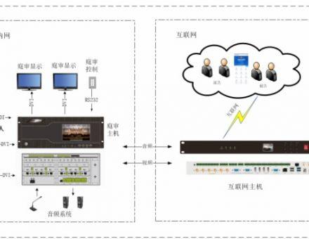 北京视通科技广东省高院互联网法庭项目顺利竣工