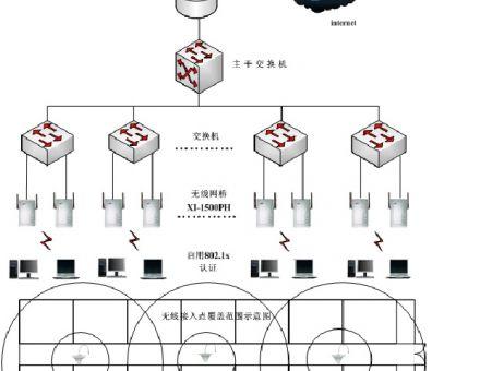 楼宇无线覆盖解决方案