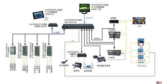 多媒体会议礼堂系统