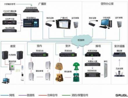 校园公共广播系统方案(中学校园IP网络广播)