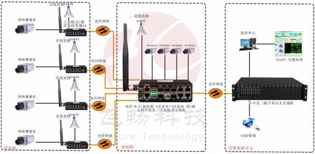 光纤-wifi备份型 4百兆电口+4百兆光口+路千兆光口 光纤交换机