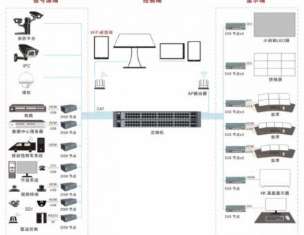 分布式音视频信息管理系统解决方案