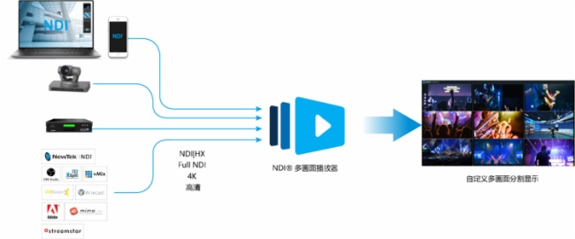 限时免费体验 千视Multiview NDI多画面播放器