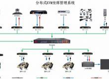 炫诺电子应急指挥中心建设方案