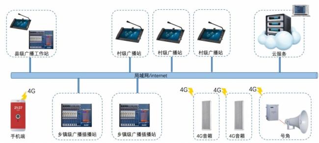 航天廣電4G應急廣播系統解決方案
