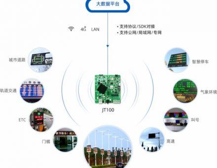诺瓦智慧城市LED显示二次开发方案