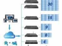 基于杰和科技GDSM系统的新零售多屏拼接