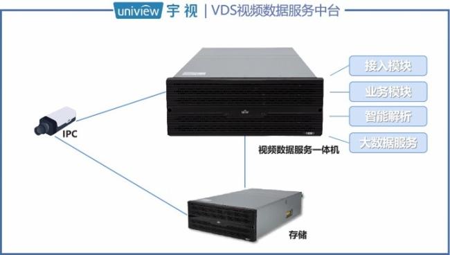 宇视VDS中台:疫情线索调查利器