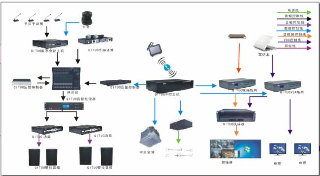 多功能廳會議系統解決方案圖片