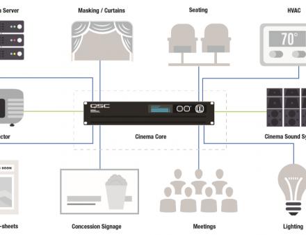 Q-SYS生态系统针对影院的那些强大拓展应用插件
