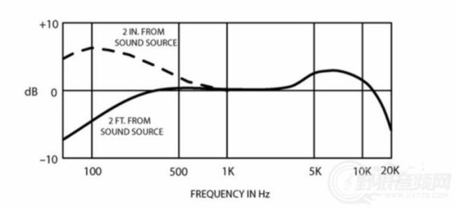 麥克風選購指南系列之根據頻率響應