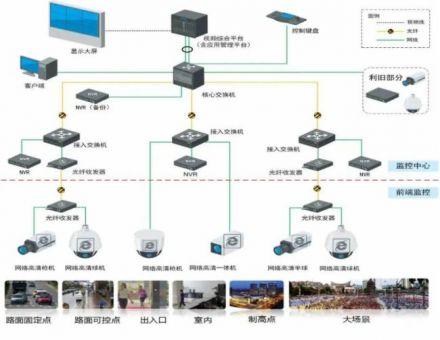 視頻監控系統施工六大注意事項