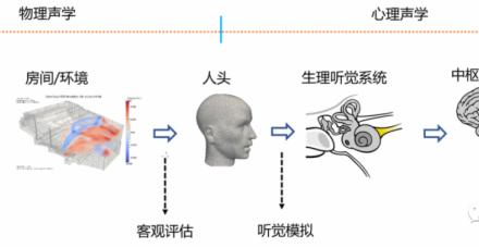 從聲源到聲音感知和房間中的聲音傳播(圖解)
