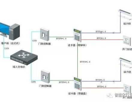 弱电工程门禁系统常见故障分析方法