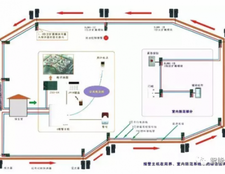 红外对射、电子围栏、振动光纤、智能警戒4种常用的周界安防系统!