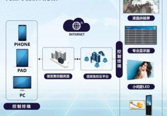 海信商用显示为商业零售打造一站式解决方案