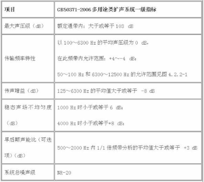 丰广科技- 舞台音响系统设计方案
