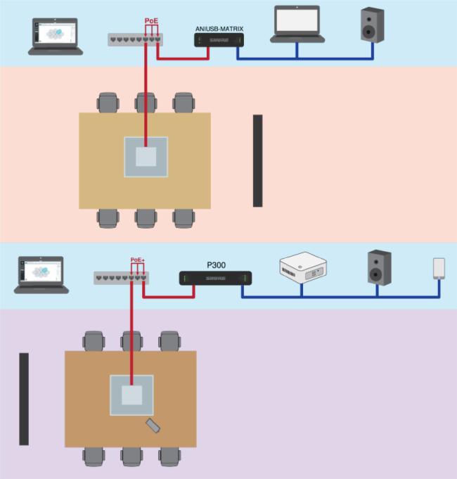 SHURE|MXA系列產品交換機的要求