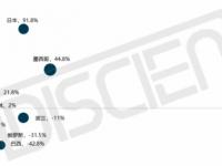 4月TV出口同比大跌12.5%,美日等国报捷逆增