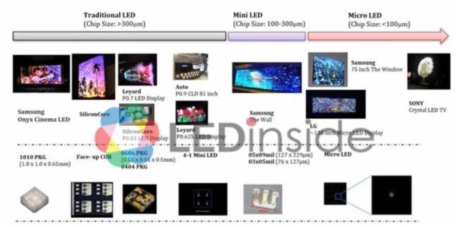 2020年全球LED显示屏市场规模及发展趋势分析图片