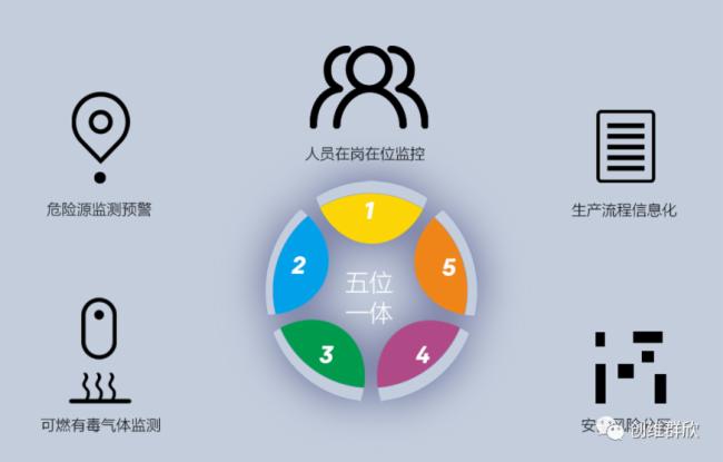 创维群欣打造智慧化工园区 安全生产信息化管理平台