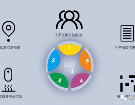创维群欣打造智慧化工园区|安全生产信息化管理平台