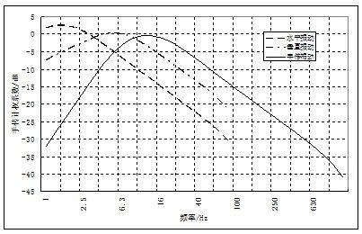 振动和噪声的主观评价分析