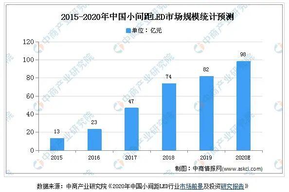 2020年中国LED显示屏市场现状及发展趋势预测分析图片