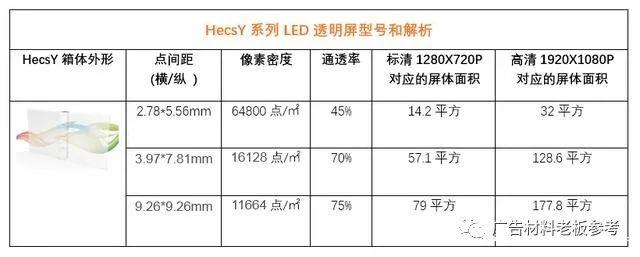 技术丨透明LED显示屏选购指南:如何正确选尺寸和型号