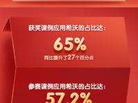 2020年央馆大赛:65%获奖课例应用希沃体育appbob官网