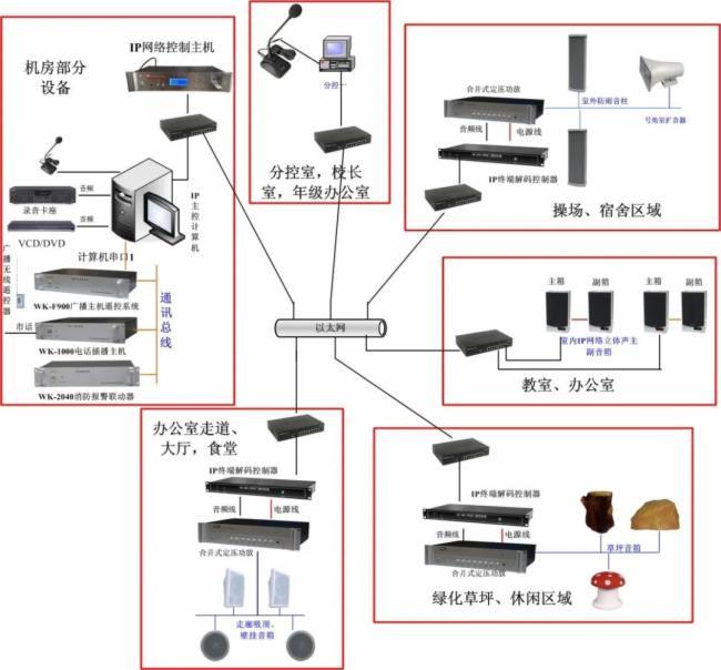 校园网络公共广播系统解决方案