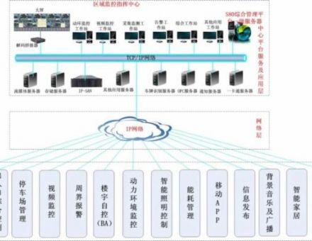 全面介绍IBMS智能化集成综合管理平台,有什么功能?需要什么接口?