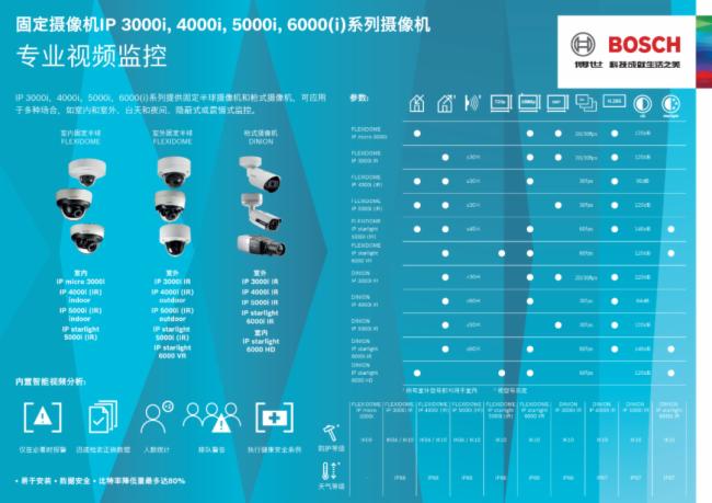 新品!博世FLEXIDOME IP starlight 5000i系列新上線!圖片
