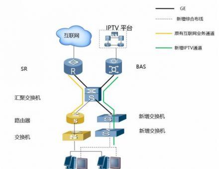 5种酒店IPTV系统解决方案,哪种更好呢?