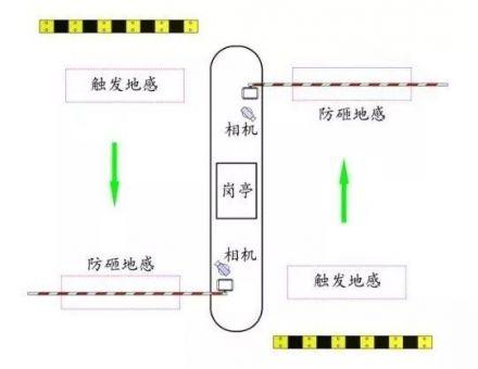 停车场管理车牌识别系统安装及故障处理方法