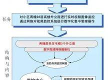 防高空抛物视频监控系统设计方案