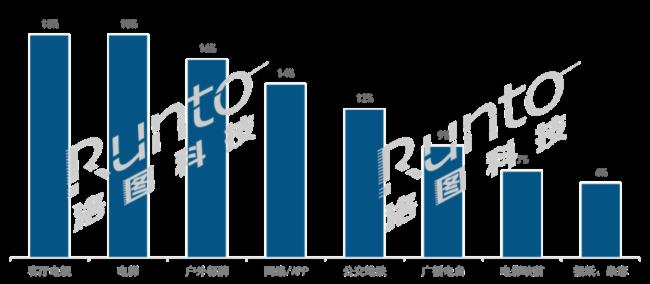 """2020上半年数字标牌出货降60%,短期恢复看餐饮娱乐,长期增长靠""""新基建""""图片"""