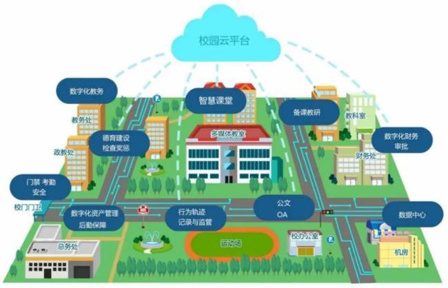 互联网+时代的智慧校园建设
