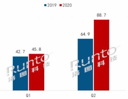"""疫情下的""""逆势""""需求,商用平板上半年企业场景出货同比增长30%"""