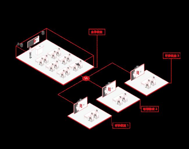 官宣 | 捷视飞通「三个课堂」建设方案全新发布,助力教育资源均衡发展